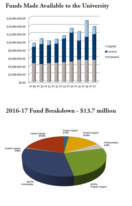 16-17 financial charts