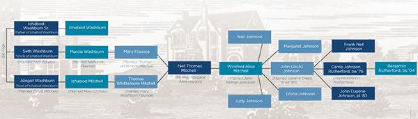 Ichabod family tree