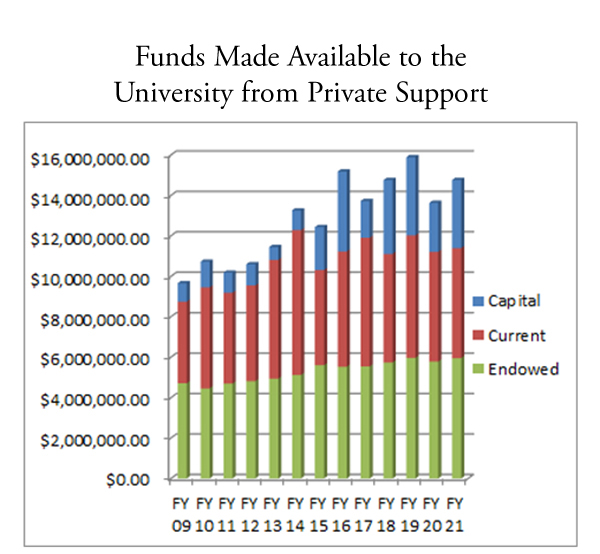 FY 2021 Funds Made Available Chart